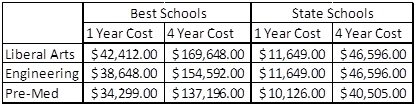 Cost of Education by School Type