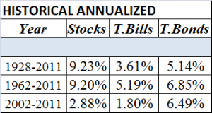 historical returns stocks_t bills_t bonds
