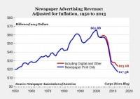 Declining old media advertising