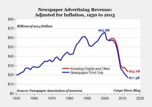 Declining old media advertising