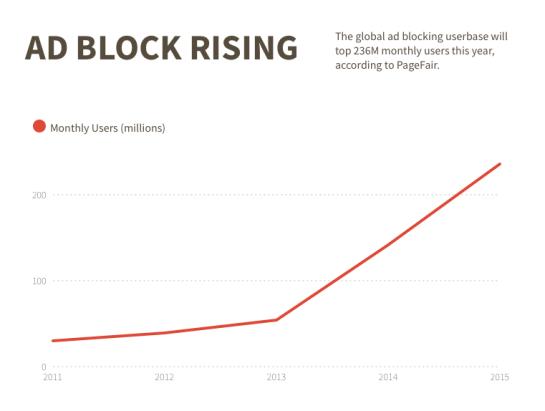 Ad Block Rising