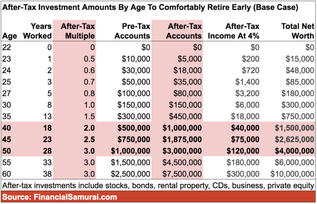 How much money you need in order to retire early